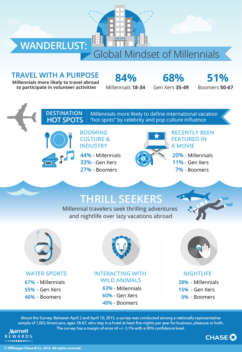 Chase_Marriott_Millennial_Infographic_-_FINAL_with_Copyright